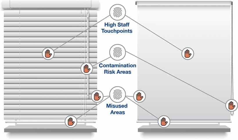 Blinds Contamination Risk Areas